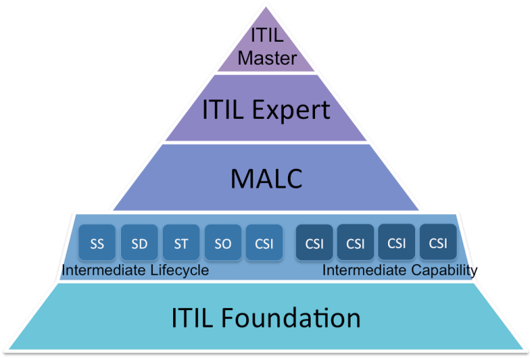 The Benefits of an ITIL Certification
